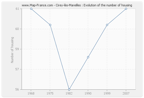 Cirey-lès-Mareilles : Evolution of the number of housing