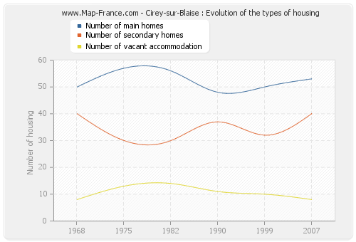 Cirey-sur-Blaise : Evolution of the types of housing