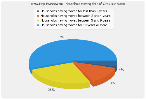 Household moving date of Cirey-sur-Blaise