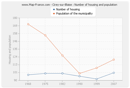 Cirey-sur-Blaise : Number of housing and population
