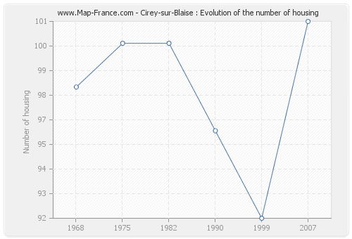 Cirey-sur-Blaise : Evolution of the number of housing