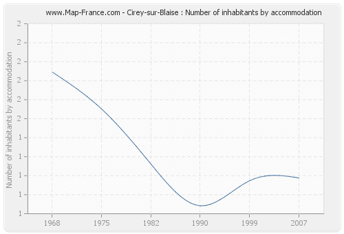 Cirey-sur-Blaise : Number of inhabitants by accommodation
