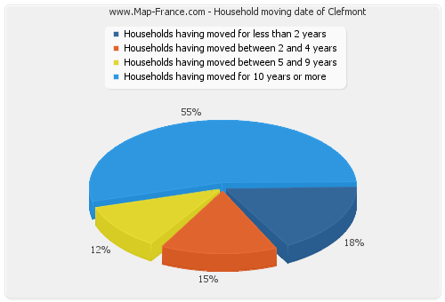 Household moving date of Clefmont