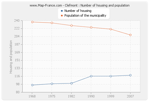 Clefmont : Number of housing and population