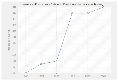 Clefmont : Evolution of the number of housing