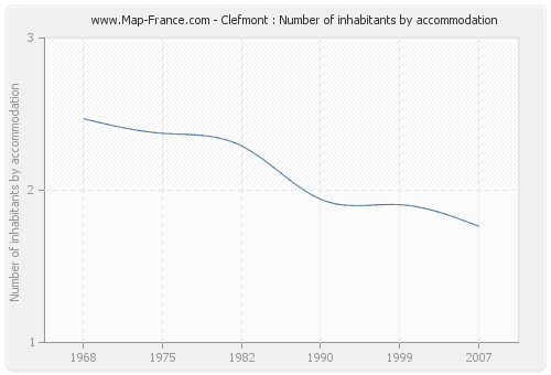 Clefmont : Number of inhabitants by accommodation