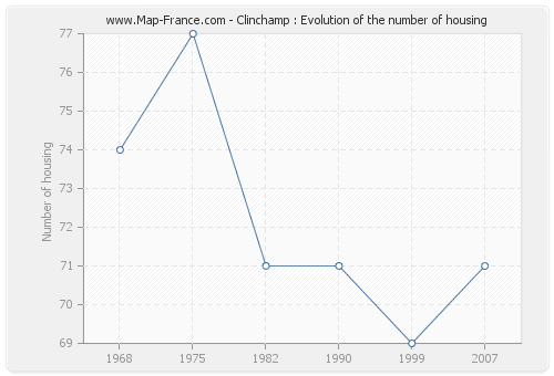 Clinchamp : Evolution of the number of housing