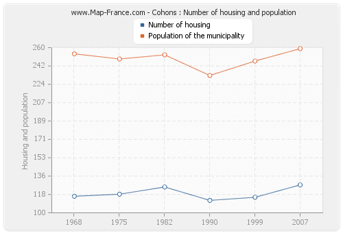 Cohons : Number of housing and population