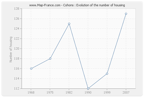 Cohons : Evolution of the number of housing