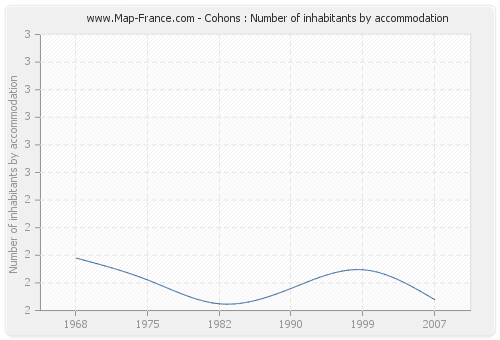 Cohons : Number of inhabitants by accommodation