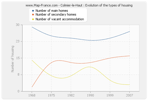 Colmier-le-Haut : Evolution of the types of housing