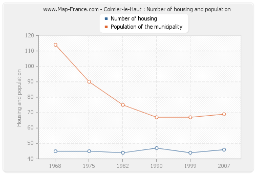 Colmier-le-Haut : Number of housing and population