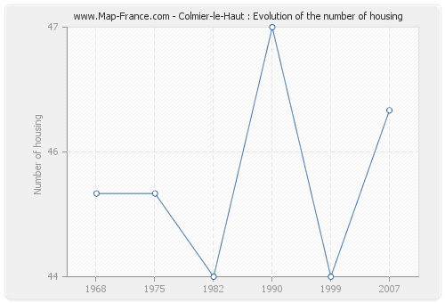Colmier-le-Haut : Evolution of the number of housing
