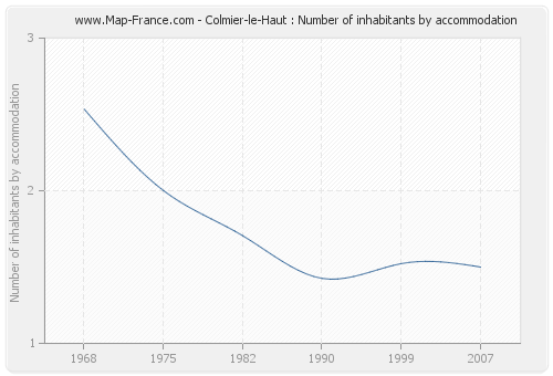Colmier-le-Haut : Number of inhabitants by accommodation