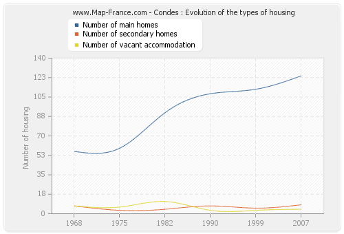 Condes : Evolution of the types of housing