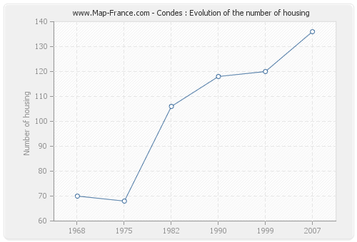 Condes : Evolution of the number of housing