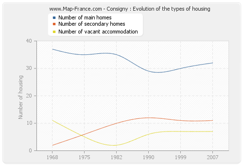 Consigny : Evolution of the types of housing