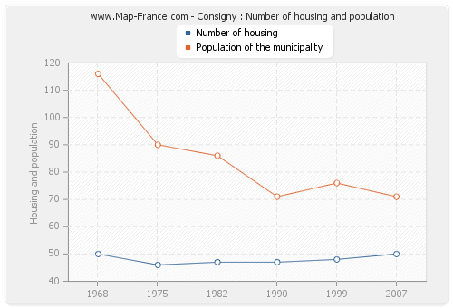 Consigny : Number of housing and population