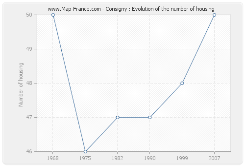 Consigny : Evolution of the number of housing