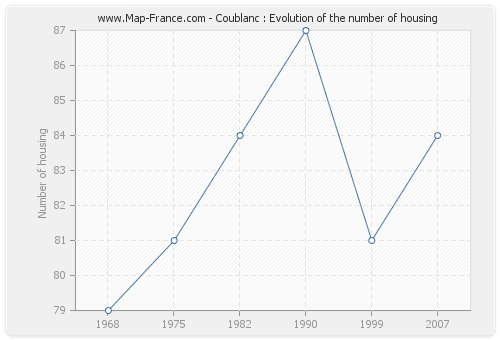 Coublanc : Evolution of the number of housing