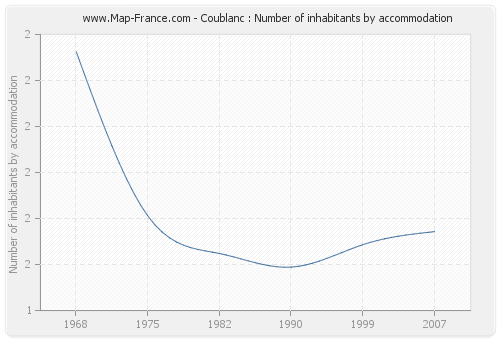 Coublanc : Number of inhabitants by accommodation
