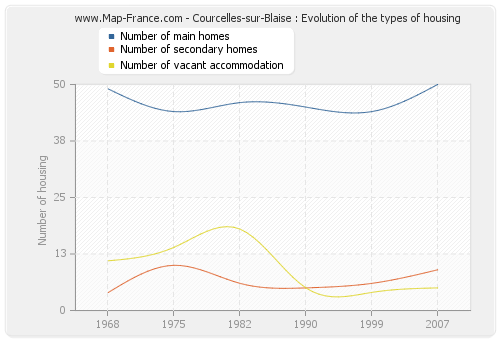 Courcelles-sur-Blaise : Evolution of the types of housing