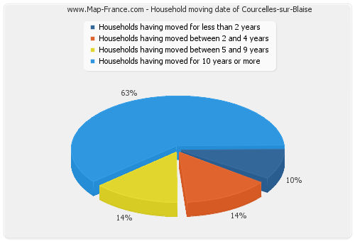 Household moving date of Courcelles-sur-Blaise