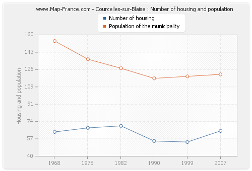 Courcelles-sur-Blaise : Number of housing and population