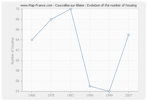Courcelles-sur-Blaise : Evolution of the number of housing