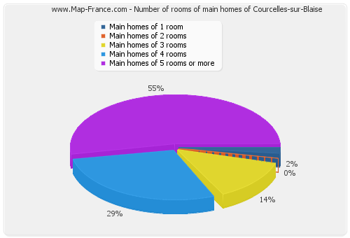 Number of rooms of main homes of Courcelles-sur-Blaise