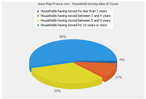 Household moving date of Cuves