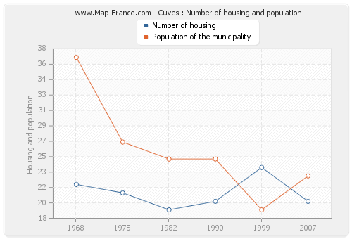 Cuves : Number of housing and population