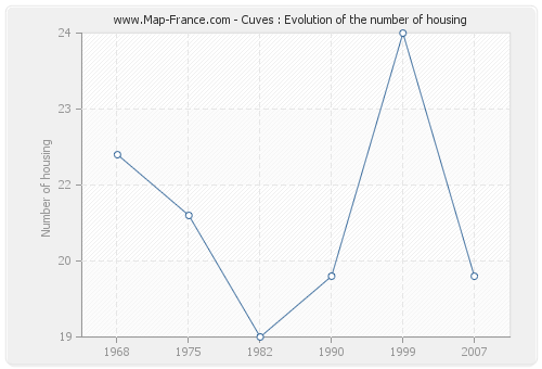 Cuves : Evolution of the number of housing