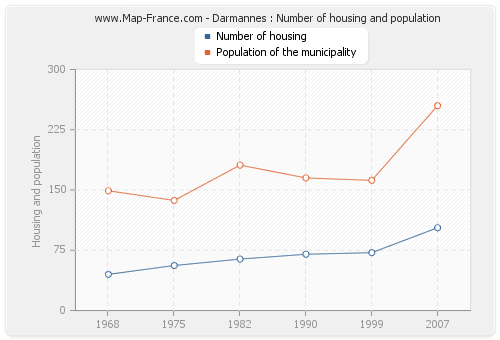 Darmannes : Number of housing and population