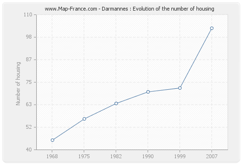 Darmannes : Evolution of the number of housing