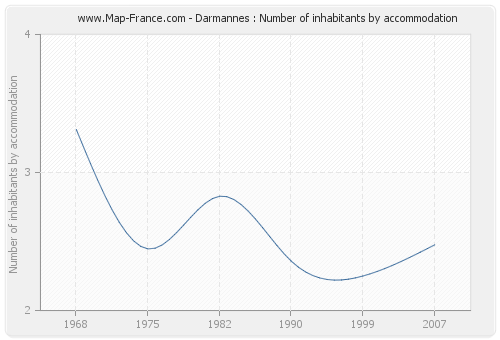 Darmannes : Number of inhabitants by accommodation