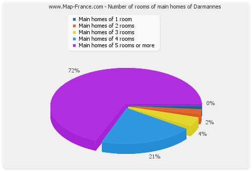 Number of rooms of main homes of Darmannes
