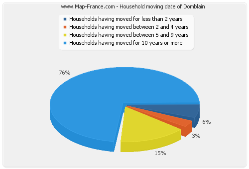 Household moving date of Domblain