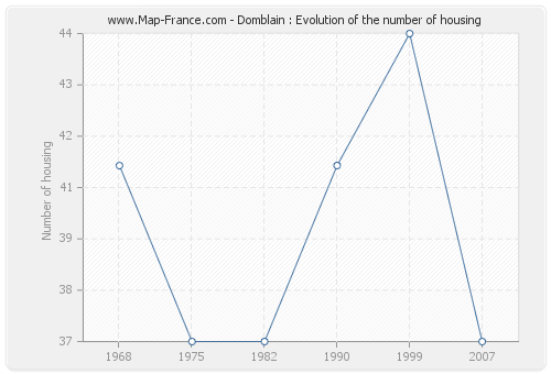 Domblain : Evolution of the number of housing