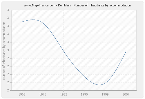 Domblain : Number of inhabitants by accommodation
