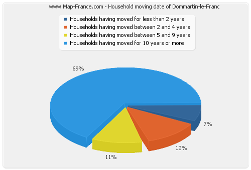 Household moving date of Dommartin-le-Franc