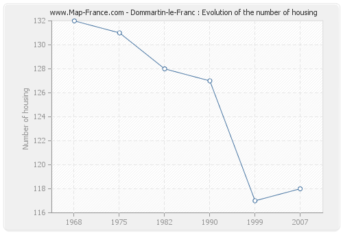 Dommartin-le-Franc : Evolution of the number of housing