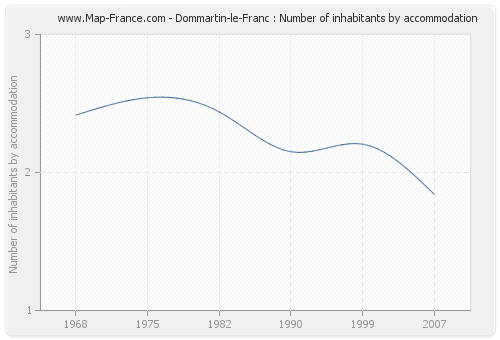 Dommartin-le-Franc : Number of inhabitants by accommodation