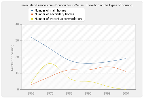 Doncourt-sur-Meuse : Evolution of the types of housing