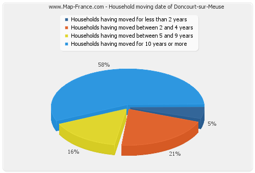 Household moving date of Doncourt-sur-Meuse