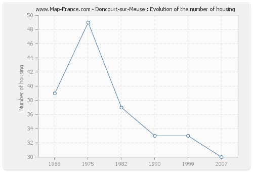 Doncourt-sur-Meuse : Evolution of the number of housing