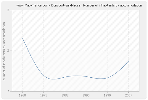 Doncourt-sur-Meuse : Number of inhabitants by accommodation