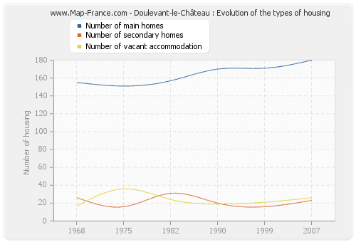 Doulevant-le-Château : Evolution of the types of housing