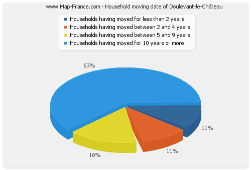 Household moving date of Doulevant-le-Château