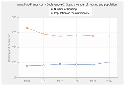 Doulevant-le-Château : Number of housing and population